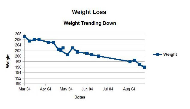 Weight Loss - Weight Trending Down