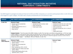 National Salt Reduction Initiative - Corporate Commitments. Courtesy of NYc Department of Health : https://www1.nyc.gov/assets/doh/downloads/pdf/cardio/nsri-corporate-commitments.pdf